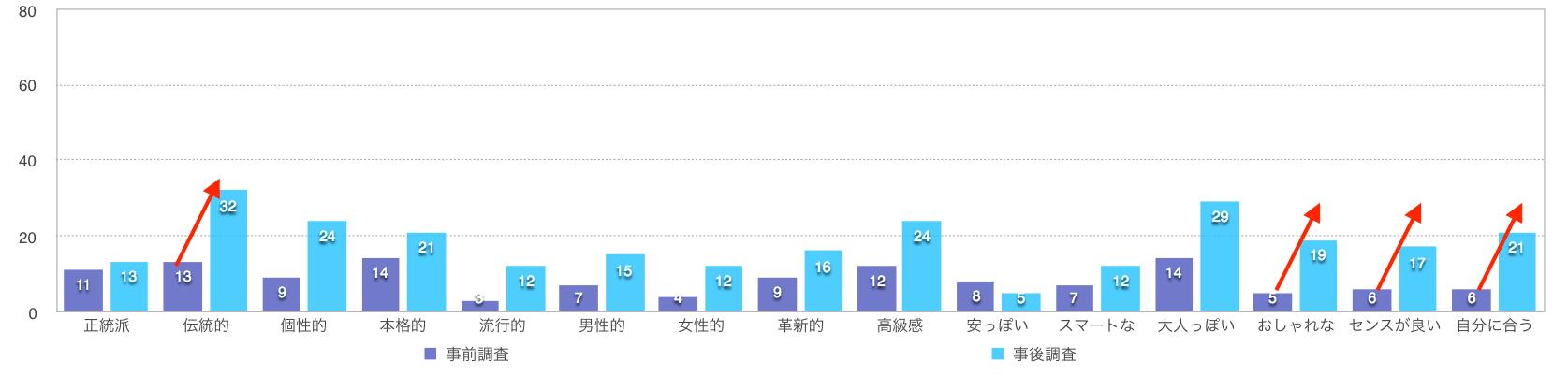 グラフ:島根県のイメージについて