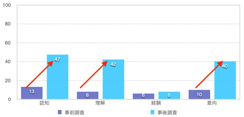 グラフ:島根の認知・理解・経験・意向(訪問意向)について