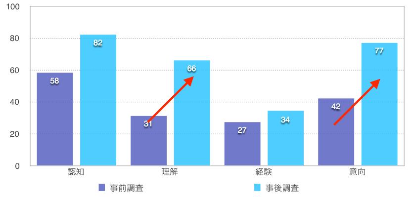 グラフ:札幌の認知・理解・経験・意向(訪問意向)について