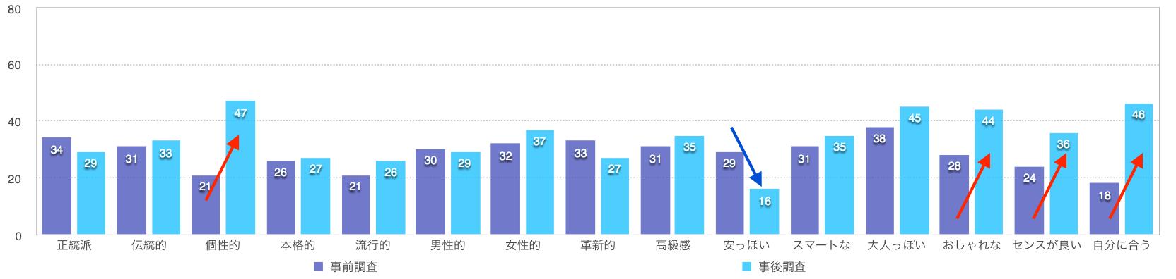 グラフ:札幌のイメージについて