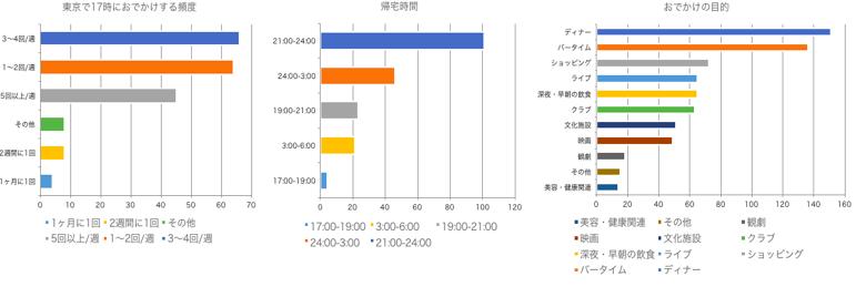 調査結果-東京でのナイトライフ経験