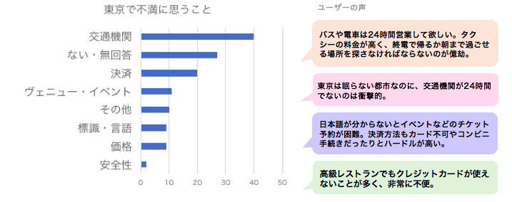 調査結果-東京への不満