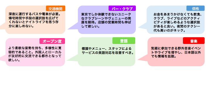調査結果-東京のナイトライフに必要なこと